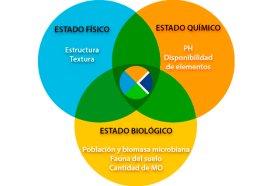 Fertilizantes minerales y organicos